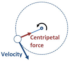 Centripetal force diagram