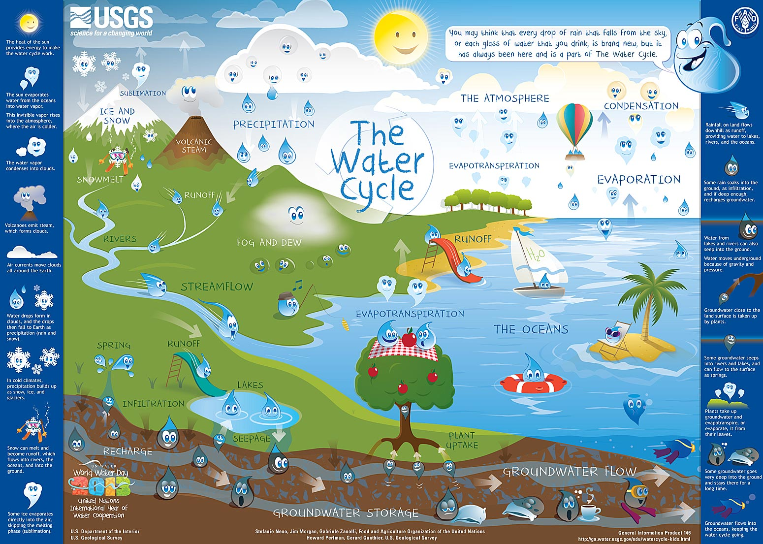 Water Cycle Game | 2nd Grade Blog