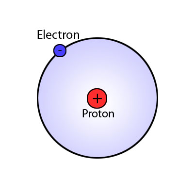 This is a simple picture of a hydrogen atom using the Bohr model. A negatively charged electron can be seen on the outside of the positively charged proton.