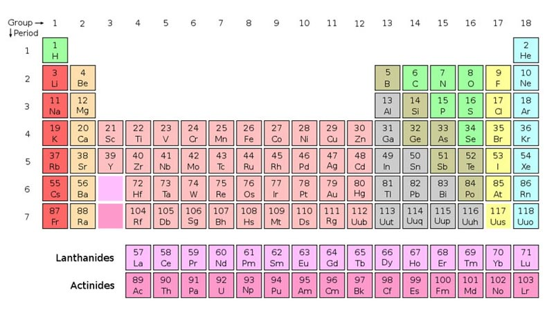Periodic Table Of Chemical Elements Chemistry Pictures Diagrams