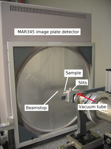 A labeled photo of a 2D xray diffractometer located at the University of Helsinki. The labeled parts include the beamstop, slits, sample, vacuum tube and image plate detector.