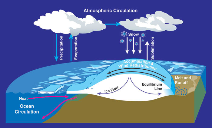 A diagram which shows how the process of atmospheric and ocean circulation works. It features such important terms as precipitation, evaporation, sublimation, snow, accumulation, wind redistribution, melt, runoff, heat, ice flow and ocean circulation.