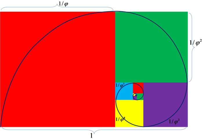 This image shows the golden ratio spiral with colors used to show the different sections.