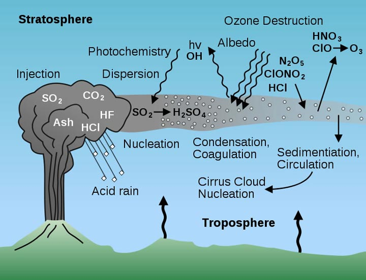 Volcanic Gases Diagram