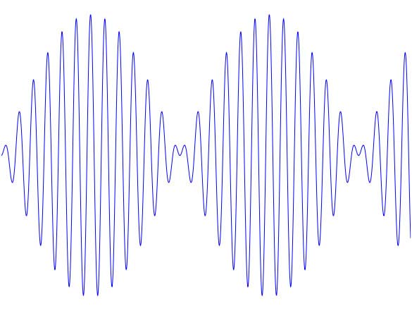 A simple picture showing amplitude modulation. The thin line goes quickly from top to bottom as it moves from left to right.