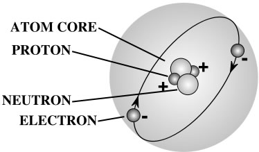 This diagram shows a basic atom structure with an atom core, proton, neutron and electron.