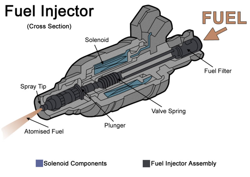 Fuel Injector - Pictures, Photos & Images of Physics - Science for Kids