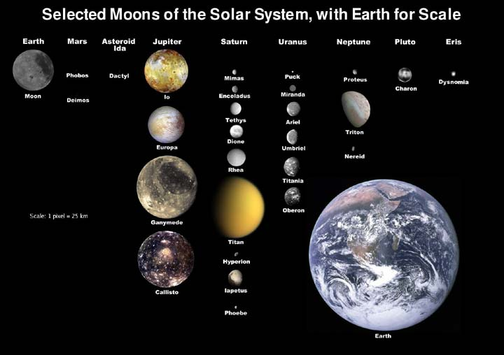 This diagram shows selected moons of the Solar System and includes Earth for scale. Some of the moons shown include Phobos, Deimos, Io, Europa, Ganymede, Callisto, Titan, Hyperion, Ariel, Umbriel, Triton, Proteus and Charon.