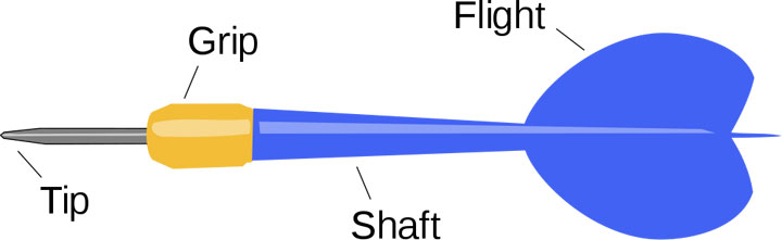 This dart diagram labels the important parts of a dart which include the tip, grip, shaft and flight.