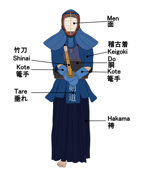 This diagram labels traditional kendo armor and uniform. This includes hakama, tare, men, kote, do, shinai and keigoki which are also labeled by their kanji characters.