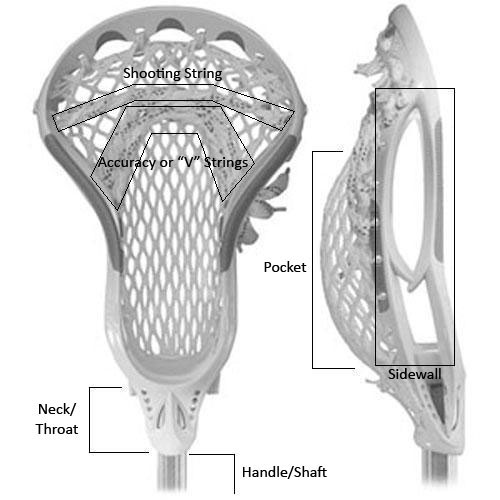 This lacrosse stick diagram labels various parts of the lacrosse stick that are important when playing the sport. These parts include the shooting strings, accuracy strings, pocket, sidewall, neck and handle.